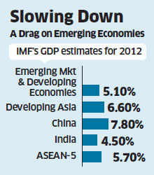 IMF forecasts 4.5% grwoth for India; loses second fastest-growing economy tag