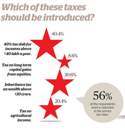 Which taxes should be introduced