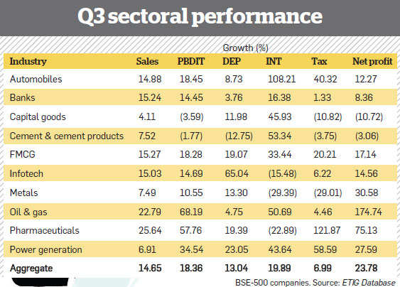 Q3 sectoral performance