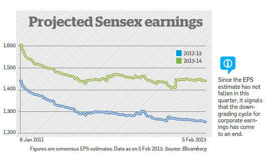 Projected Sensex earnings