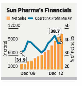 Drug maker Sun Pharma's US business continues to drive growth, contributing as it does to over half of the company's revenues.