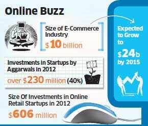 Why young Aggarwals dominate India's e-commerce start-ups