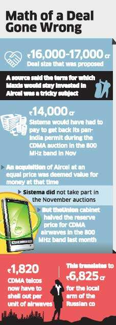 Russia's Sistema shelves plans to buy out Aircel on price differences