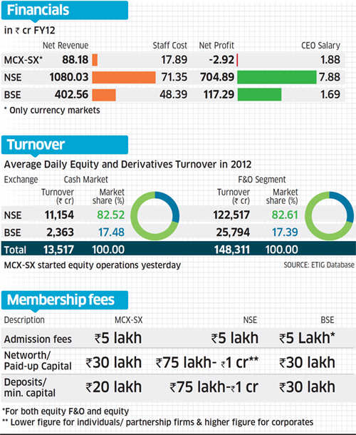 This two-horse race has a third steed. How the three stock exchanges stack up