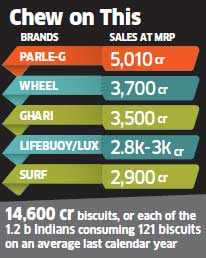 73-year-old biscuit pioneer, Parle-G becomes India's first homegrown Rs 5K crore FMCG brand