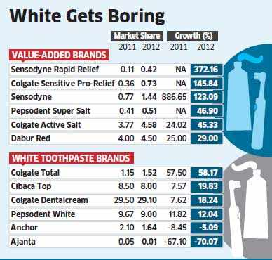 Basic toothpaste loses sparkle as buyers seek extra benefits