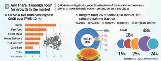 India becomes the new fast food destination