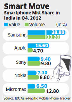 India bears fruit for Apple