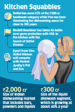 Ad war: Dettol's campaign on kitchen cleaning product shows rival HUL's Vim dishwash liquid