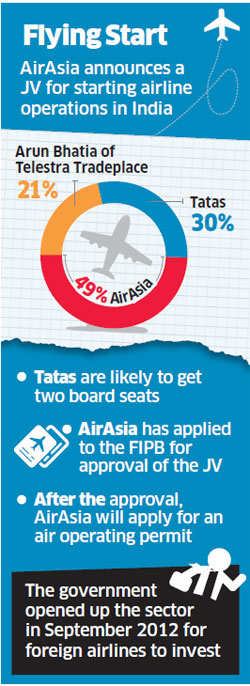 AirAsia ties up with Tatas to start airline in India