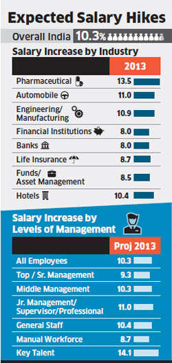 Top talent to get better salary hikes than rest, India Inc plans hike of 14.1% for high-fliers
