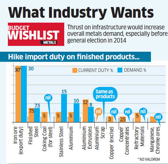 Budget 2013: Metals in need of infrastructure push to regain shine