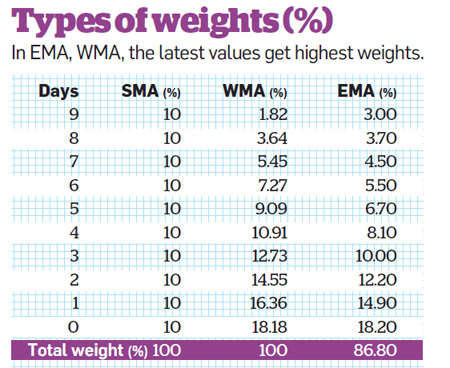 Types of weights