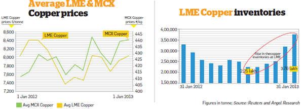 Average copper prices