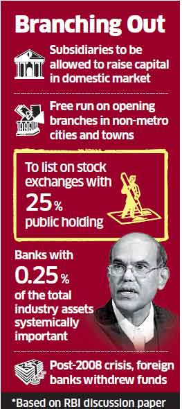 Regulator wants local branches of foreign banks registered as Indian subsidiaries