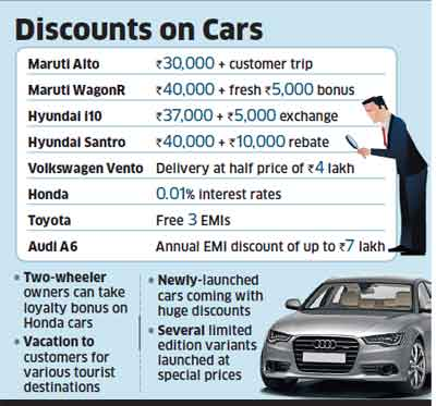 Auto companies offer freebies to revive sales