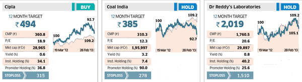 What you should do with Sensex stocks