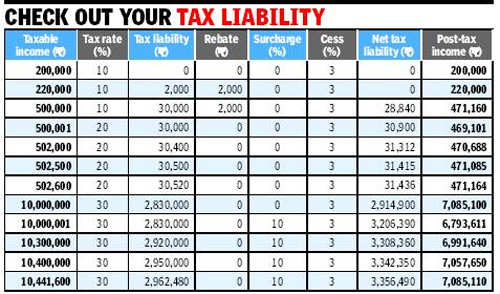 Budget 2013: Income tax