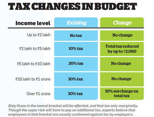 Tax changes in budget
