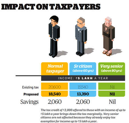 Impact on taxpayers