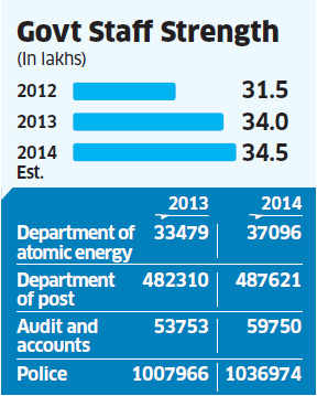 The total strength of central government establishment is estimated at 34.5 lakh on March 1, 2014 against 34 lakh on March 1 this year.