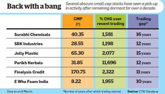 Rising small-cap stocks