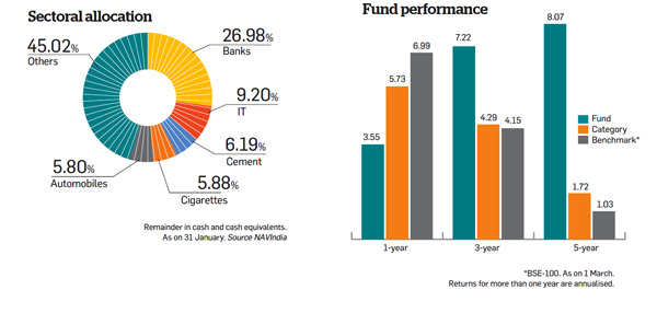 Sectoral allocation and fund performance