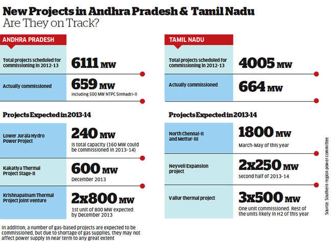 Andhra Pradesh, Tamil Nadu heading into second year of severe power crisis