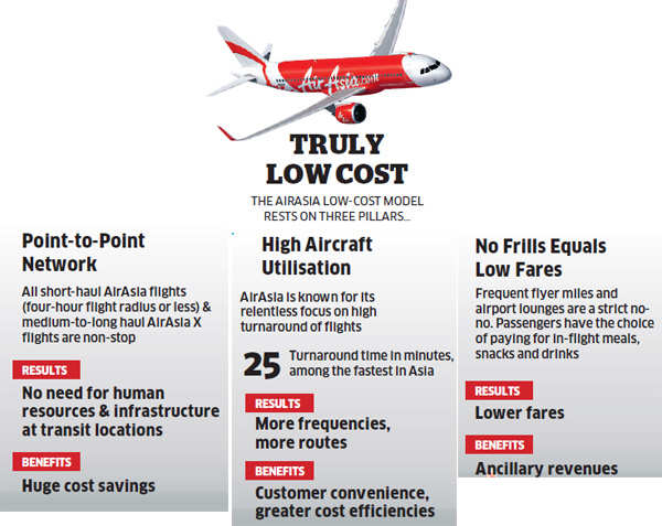 AirAsia's India entry to mark arrival of truly low-cost airline; may face delay in clearances