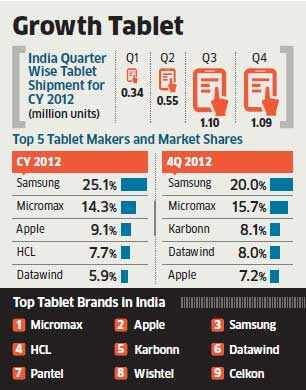 Low-cost tablet makers like Micromax, HCL, Datawind get half their sales from small towns