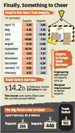 Exports rose for the second consecutive month in February, giving some relief for the govt on the current a/c deficit front and fuels hopes for new growth phase.