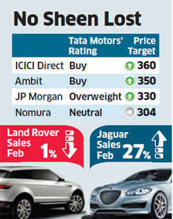 Leading brokers bet on Tata Motors' luxury brands JLR despite slowdown