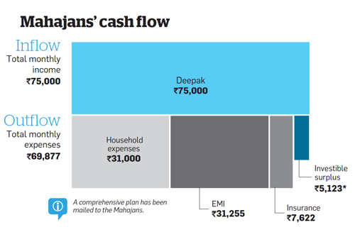 Mahajans' cash flow