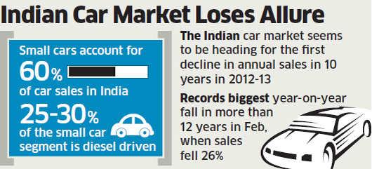 Global carmakers Proton, Peugeot, Citroen, Kia shelve India plans due to tough financial conditions