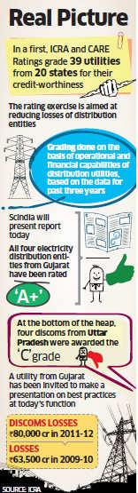 Gujarat on top, Uttar Pradesh at bottom of discoms ratings list