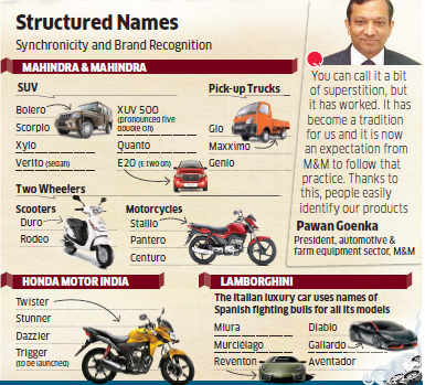 Why auto cos Mahindra & Mahindra and Honda name their products to ride on luck
