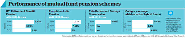 Performance of mutual fund pension schemes