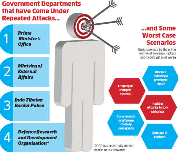 Government Departments Under Repeated Attacks