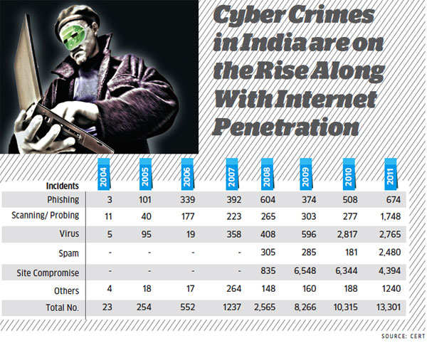 Cyber Crimes on the Rise