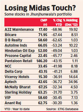 Midcap crash leaves Rs 1,000 crore hole in big bull Rakesh Jhunjhunwala's portfolio