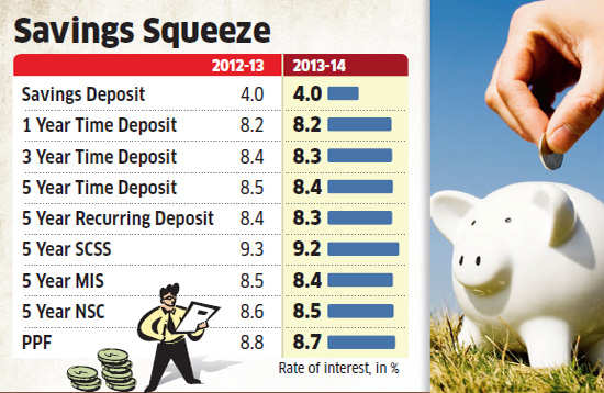 Small savings schemes to fetch you less this year