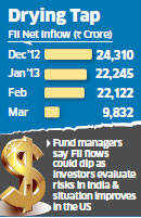 FIIs to cut flows amid economic, political uncertainty