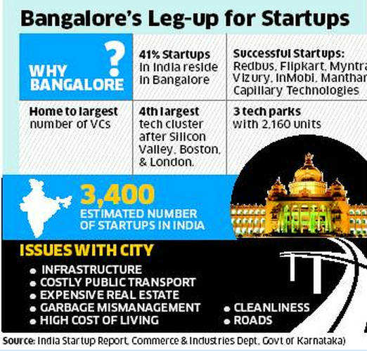 Bangalore emerges as Mecca of startups; engineers, customers transforming city into a hub for new businesses