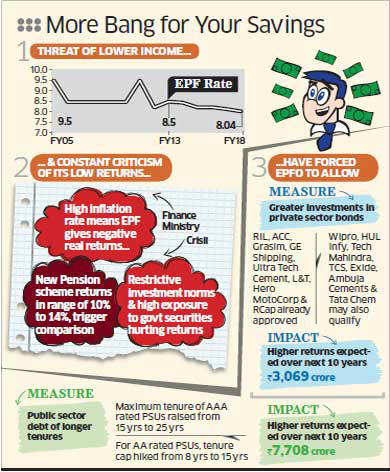 Your  provident fund savings all set to fetch higher returns from 2013-14