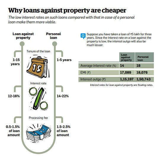 Why loans against property are cheaper