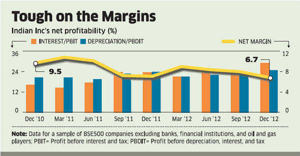 Bottom line hits 3-yr low for companies as demand slumps