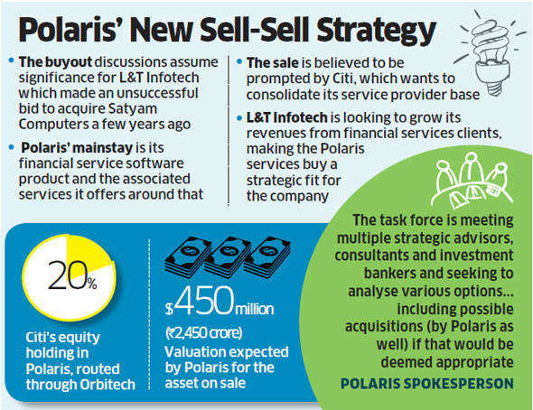 Polaris Financial Technology approaches Wipro, L&T for services unit sale
