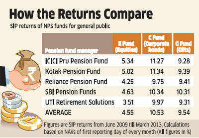 Returns on NPS funds only marginally better than EPF