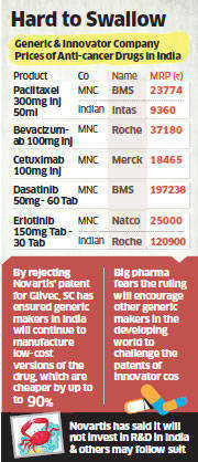 The ruling ends Novartis' attempts to secure a patent for the drug and continues to keep the price of anti-blood cancer drugs low in the country.