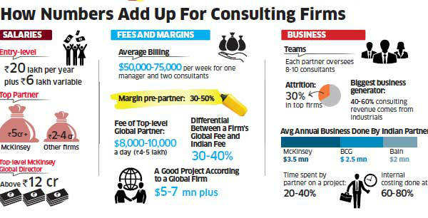 India is among the fastest-growing markets for most global consulting firms. But a difficult economy and tougher clients, competition and project mandates are forcing consultants to raise the game.